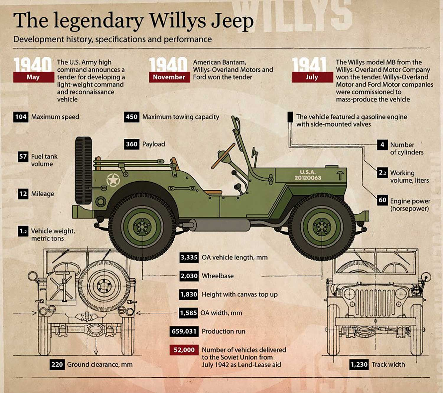 Military Vehicle, Legendary Willys Jeep